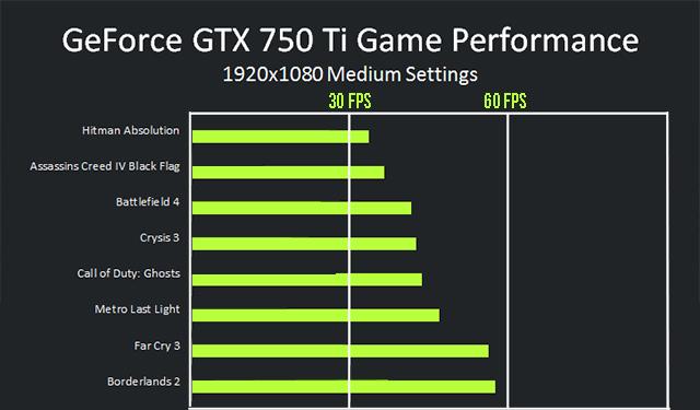 Msi Nvidia Gtx 750 ti Benchmark