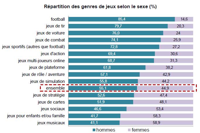 statistique Jeu vidéo en France Type