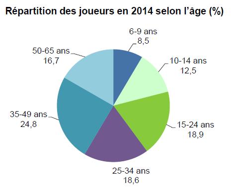 statistique Jeu vidéo en France Age