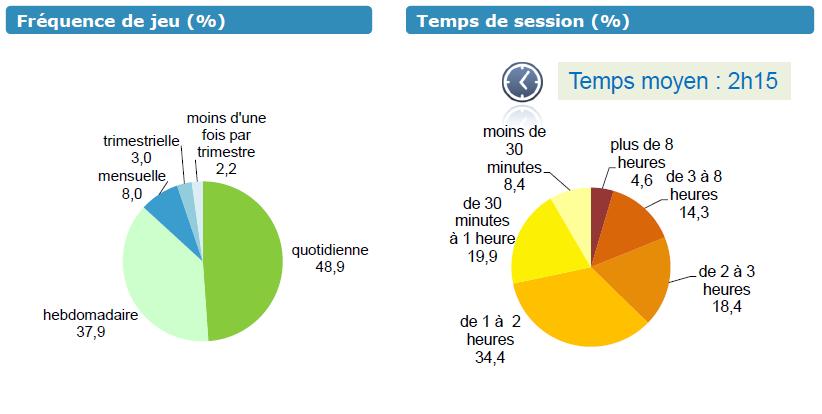 statistique Jeu vidéo en France temps consacré