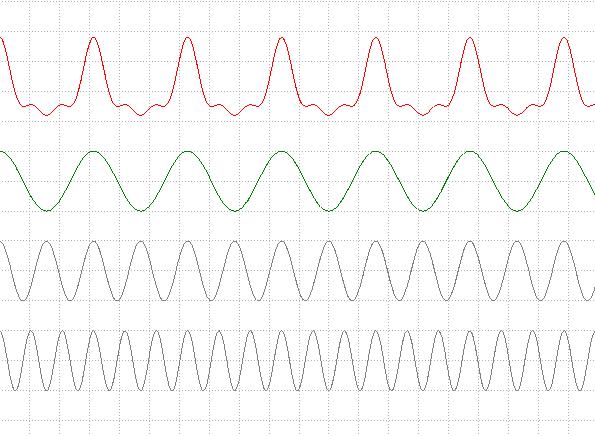 décomposition du signal secteur